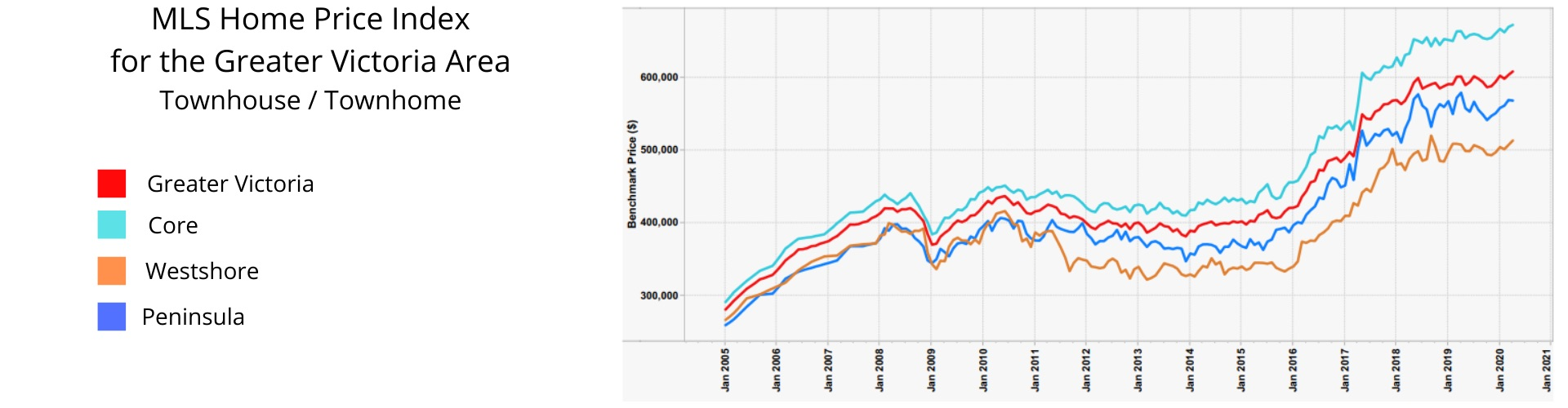 Victoria Real Estate Market Report Covid 19 Update